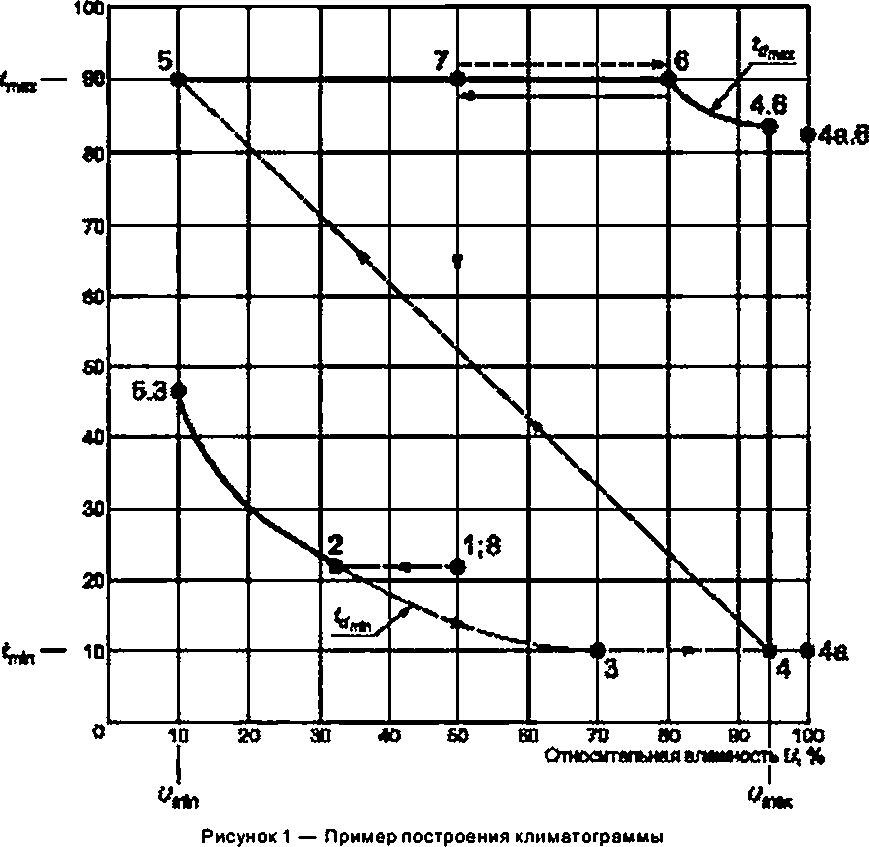 Значения относительной влажности в процессе теста