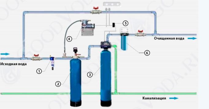 Схема фильтрации и аэрации водопроводной воды