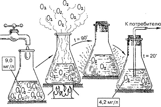 Схема дегазации питьевой воды в процессе кипения