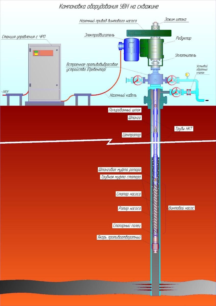 Принцип инсталляции насоса для глубинной добычи нефти