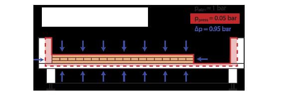 Принцип работы мембранно-вакуумного пресса