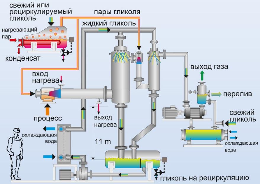 Рабочая схема вакуумной системы с конденсаторами смешения и эжекторами, работающих на процессных газах