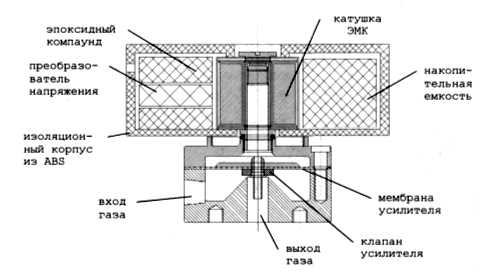 Схема устройства электромагнитного клапана