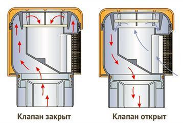Принцип работы вакуумного клапана