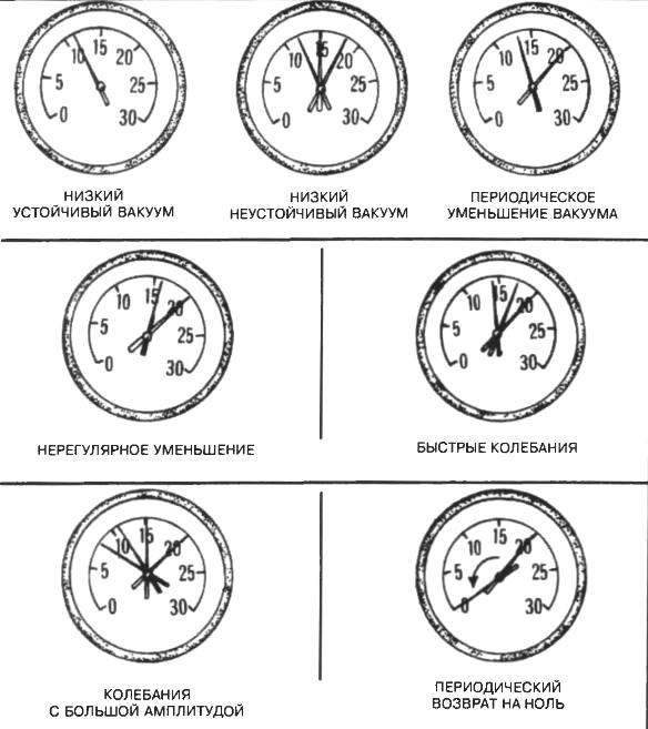 Диагностика состояния двигателя
