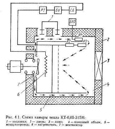 Схема конструкции камеры тепла