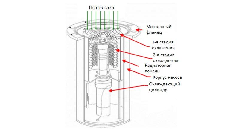 Схема криогенного насоса