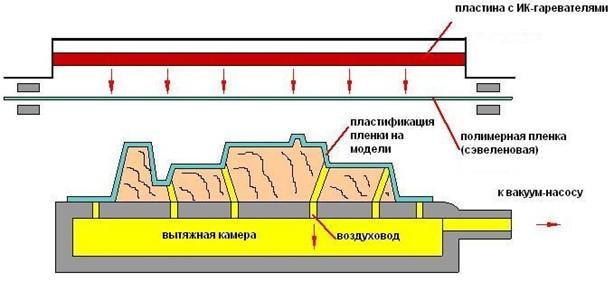 Схема вакуумной формовки