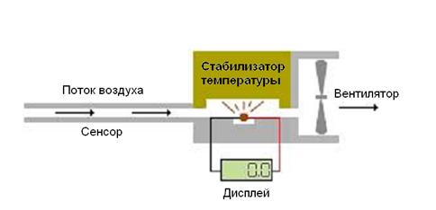 Принцип действия гелиевого течеискателя