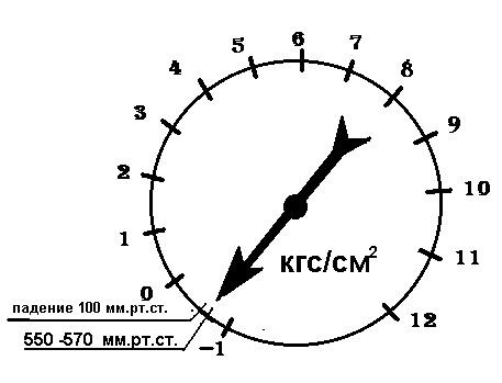 Показания мановакууметра при испытании насоса на «сухой вакуум»