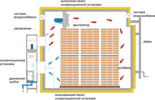 Схема построения вакуумной сушильной камеры своими руками