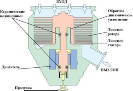 Составные части турбомолекулярного агрегата