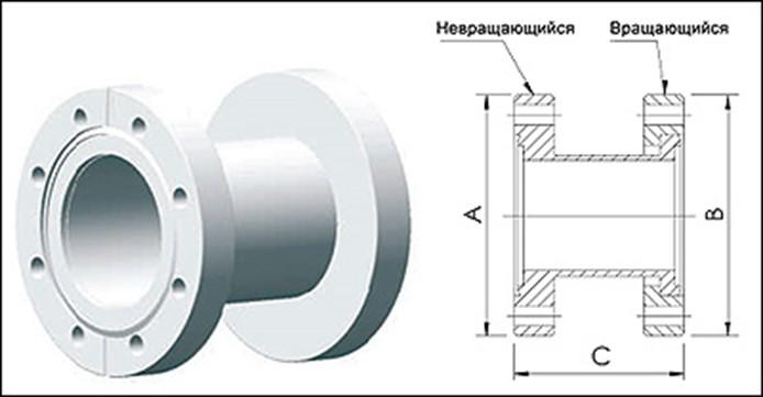 Фланец ISO