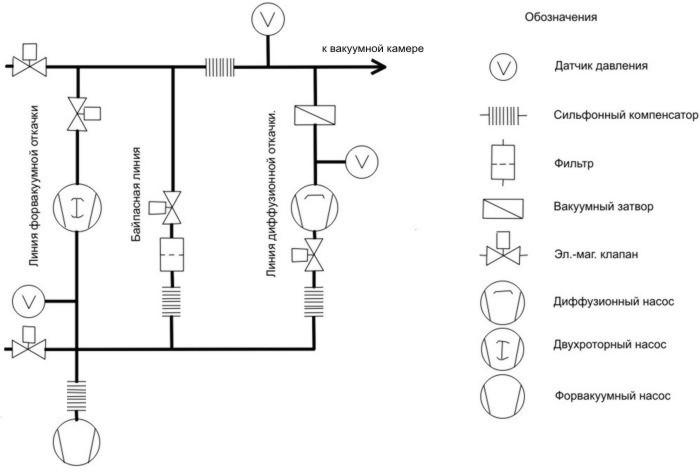 Схема плазменной вакуумной системы