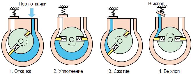 Схема работы пластинчато-роторного насоса